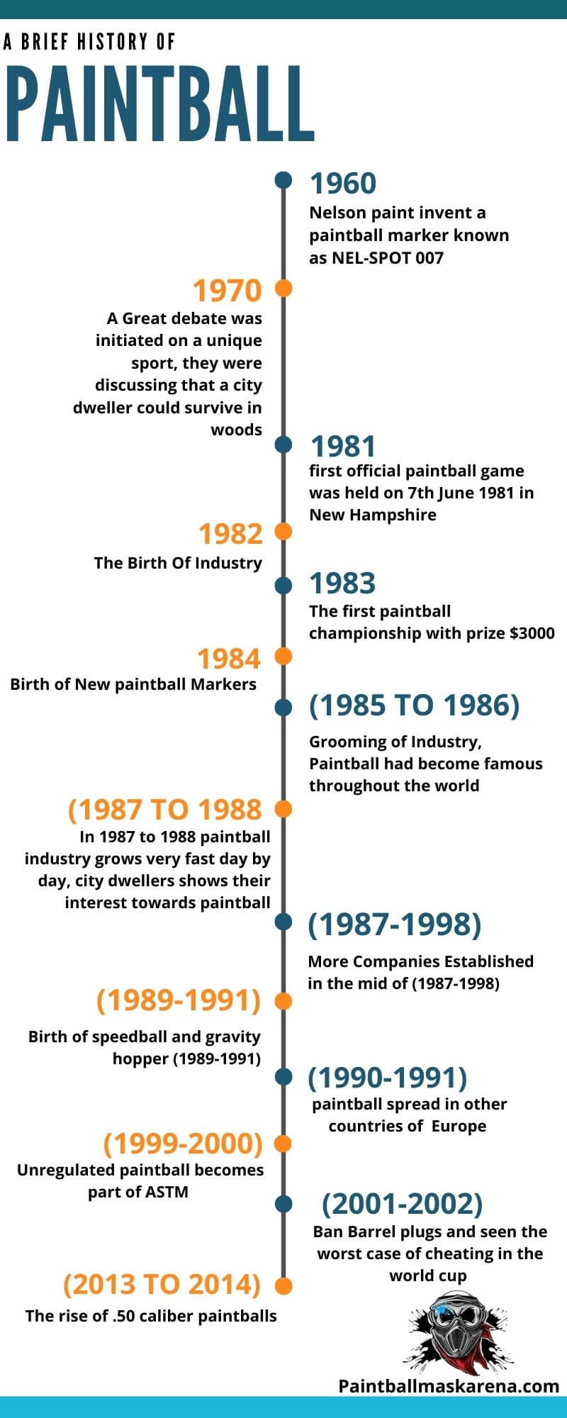 Paintball History